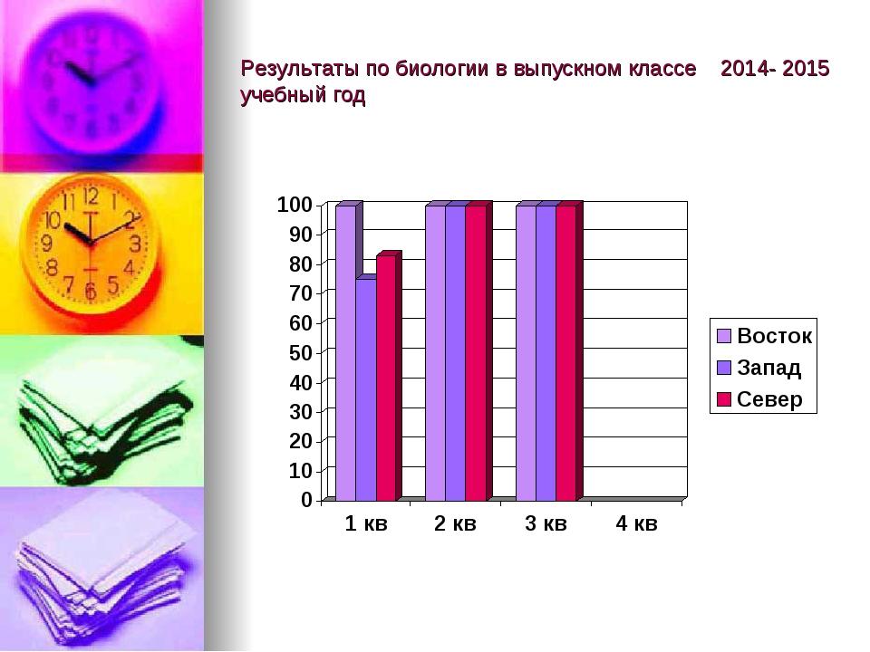 Результаты по биологии в выпускном классе 2014- 2015 учебный год