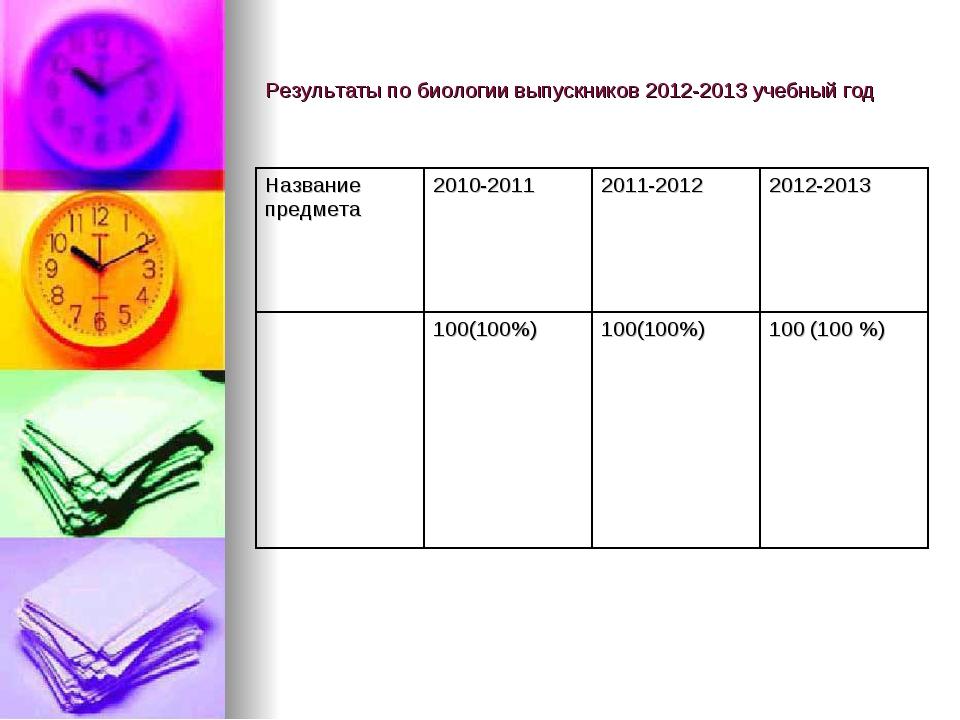Результаты по биологии выпускников 2012-2013 учебный год
