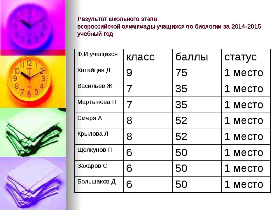 Результат школьного этапа всероссийской олимпиады учащихся по биологии за 201...