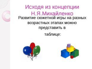Исходя из концепции Н.Я.Михайленко Развитие сюжетной игры на разных возрастн