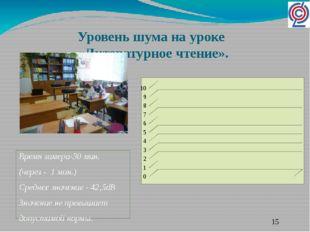 Уровень шума на уроке «Литературное чтение». Время замера-30 мин. (через - 1