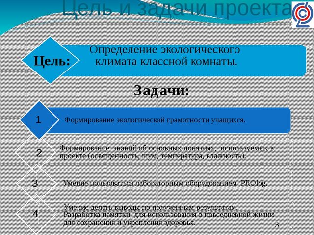 Цель и задачи проекта. Определение экологического климата классной комнаты. З...