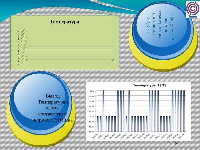 Вывод: Температура в классе соответствует нормам САНПина Среднее значение те...