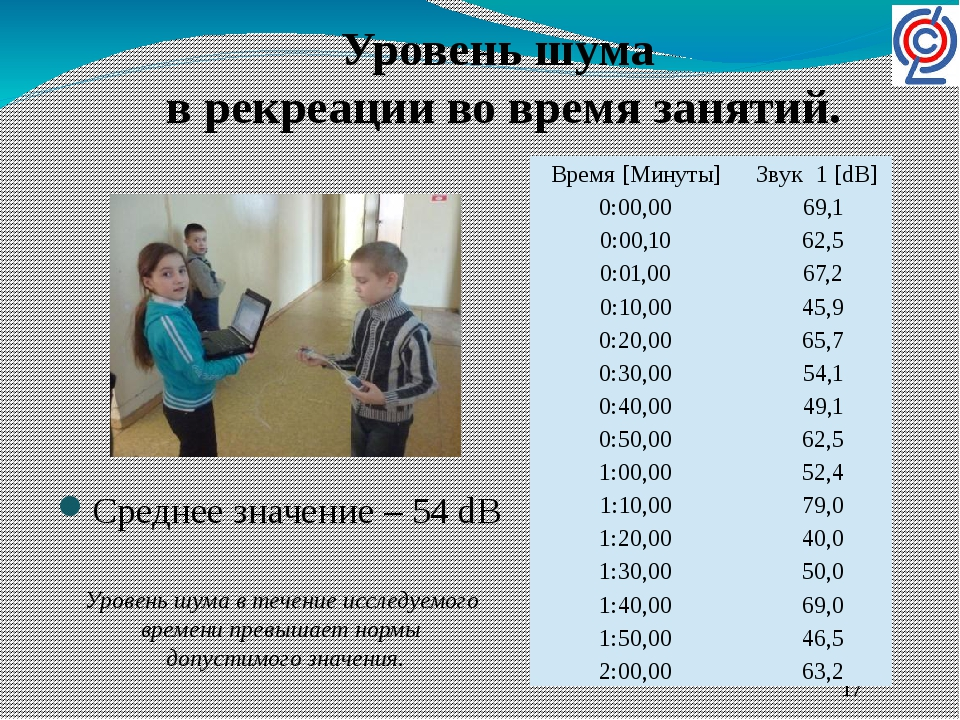 Среднее значение – 54 dB Уровень шума в рекреации во время занятий. Уровень...