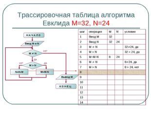 Трассировочная таблица алгоритма Евклида М=32, N=24 шагоперацияMNусловие