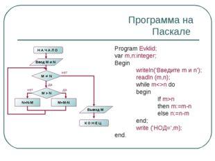 Программа на Паскале Program Evklid; var m,n:integer; Begin writeln('Введите