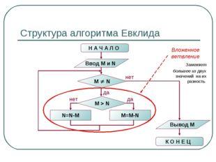 Структура алгоритма Евклида Н А Ч А Л О Ввод M и N M  N N=N-M M=M-N M  N не