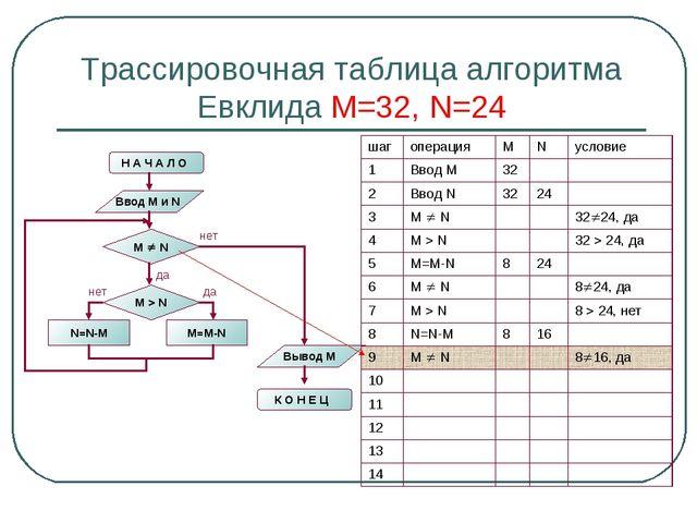 Трассировочная таблица алгоритма Евклида М=32, N=24 шагоперацияMNусловие...