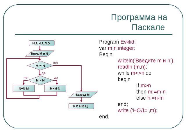 Программа на Паскале Program Evklid; var m,n:integer; Begin writeln('Введите...