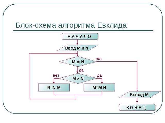 Блок-схема алгоритма Евклида Н А Ч А Л О Ввод M и N M  N N=N-M M=M-N M  N н...