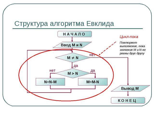 Структура алгоритма Евклида Н А Ч А Л О Ввод M и N M  N N=N-M M=M-N M  N не...