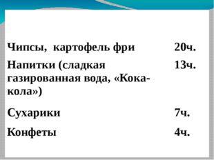 Вредные продукты (по результатам опроса учеников класса) Чипсы, картофель фр