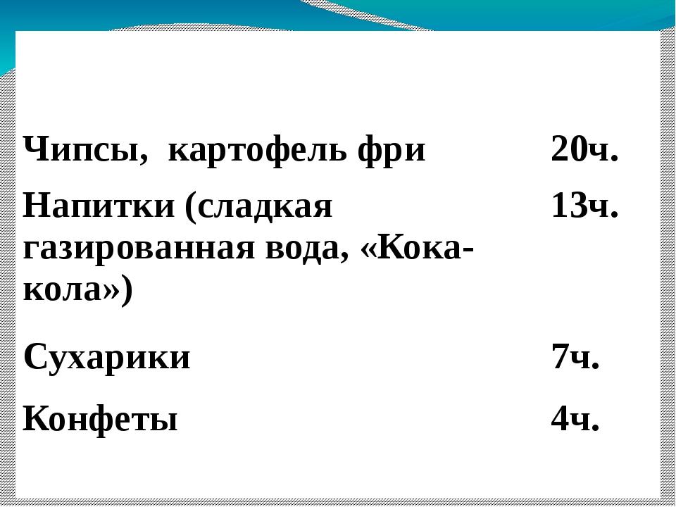 Вредные продукты (по результатам опроса учеников класса) Чипсы, картофель фр...