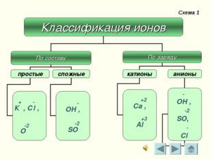 Схема 1 - ОН , -2 SO, - Cl