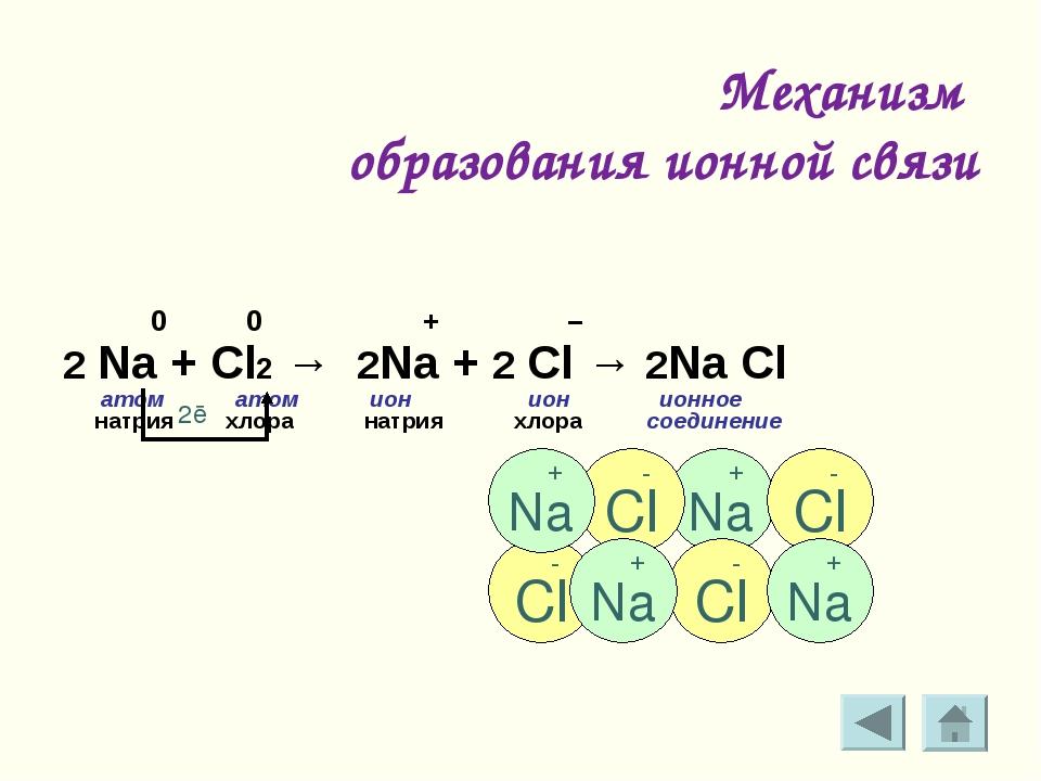 Механизм образования ионной связи 0 0 + – 2 Na + Cl2 → 2Na + 2 Cl → 2Na Cl а...