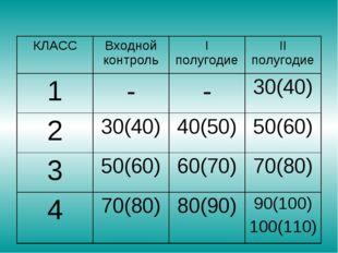 КЛАССВходной контрольI полугодиеII полугодие 1--30(40) 230(40)40(50)