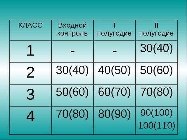 КЛАССВходной контрольI полугодиеII полугодие 1--30(40) 230(40)40(50)...