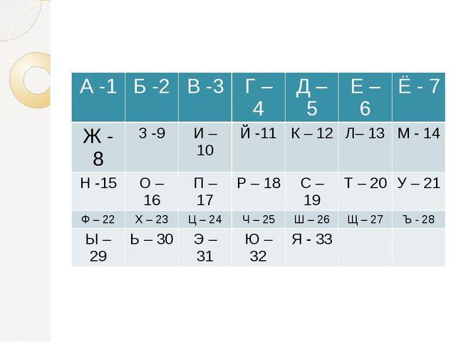 А-1 Б-2 В -3 Г –4 Д – 5 Е – 6 Ё - 7 Ж - 8 З -9 И – 10 Й -11 К – 12 Л– 13 М-...