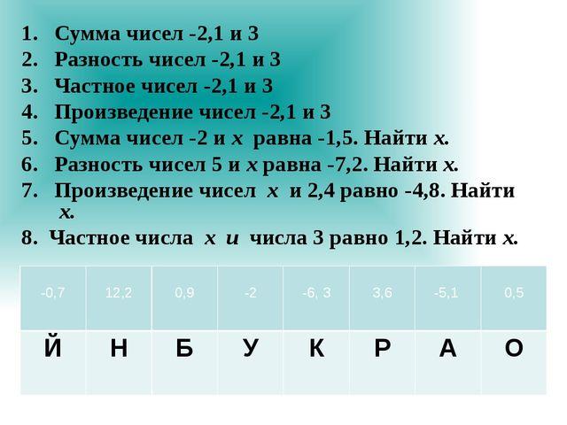 1. Сумма чисел -2,1 и 3 2. Разность чисел -2,1 и 3 3. Частное чисел -2,1 и 3...