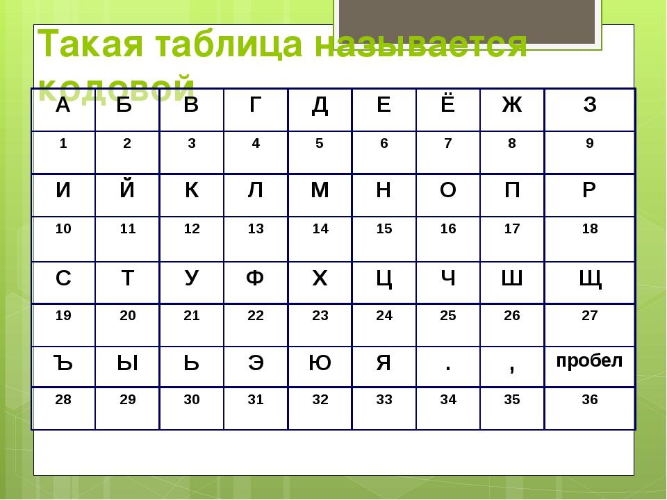 Такая таблица называется кодовой А Б В Г Д Е Ё Ж З 1 2 3 4 5 6 7 8 9 И Й К Л...