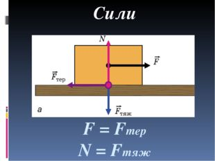 F = Fтер N = Fтяж Сили