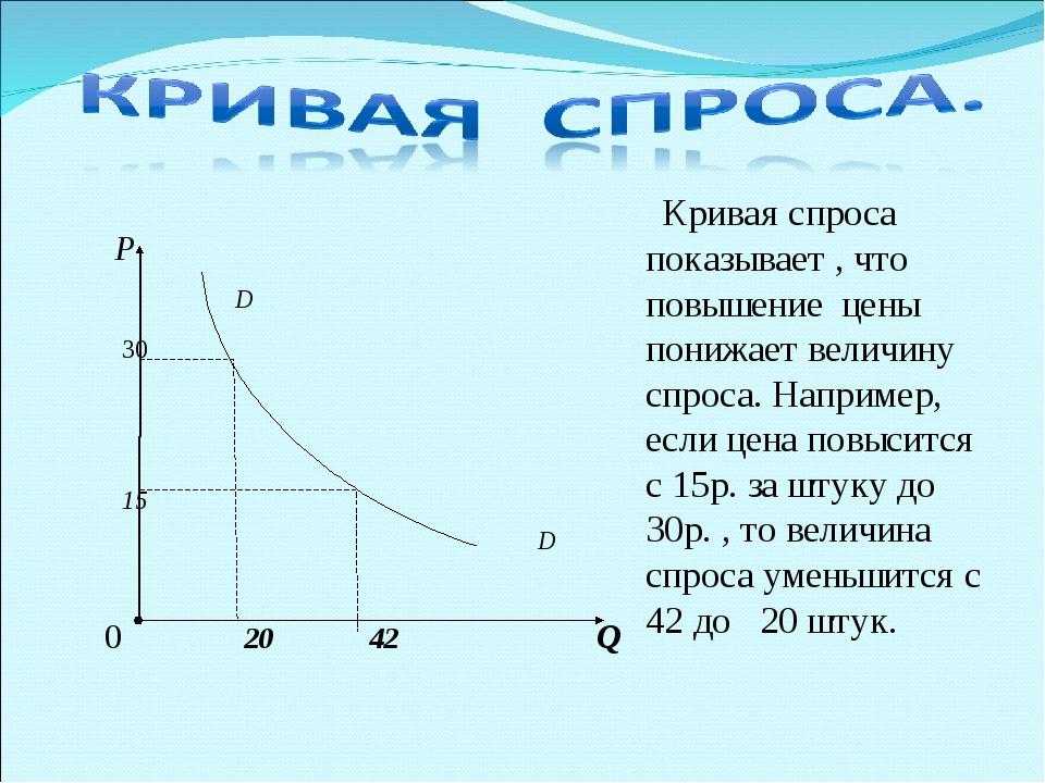 Р D 30 15 D 0 20 42 Q Кривая спроса показывает , что повышение цены понижает...