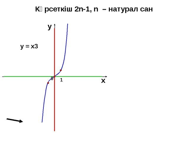 Көрсеткіш 2n-1, n – натурал сан 1 х у у = х3 0