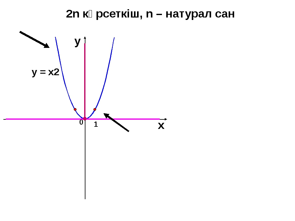 2n көрсеткіш, n – натурал сан 1 0 х у у = х2