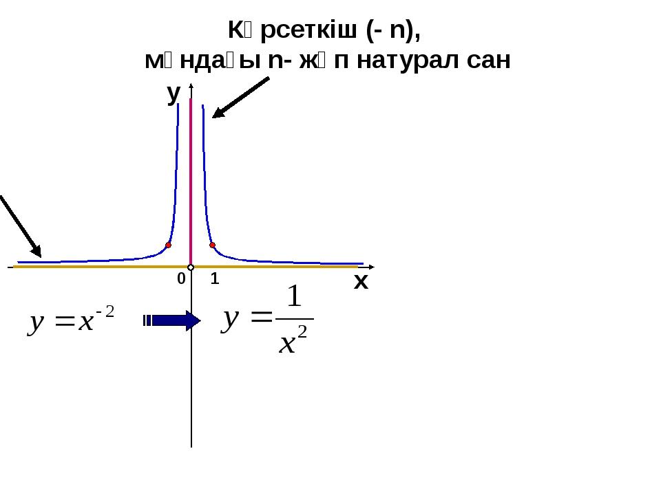 Көрсеткіш (- n), мұндағы n- жұп натурал сан 1 0 х у