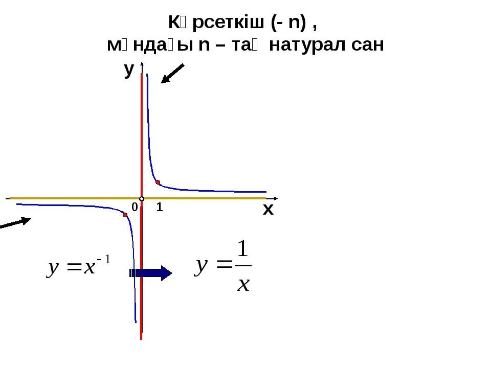 Көрсеткіш (- n) , мұндағы n – тақ натурал сан 1 0 х у