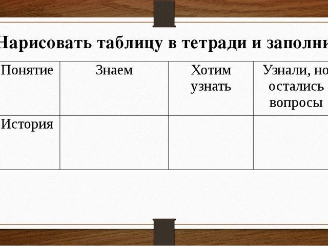 Нарисовать таблицу в тетради и заполнить Понятие Знаем Хотим узнать Узнали, н...