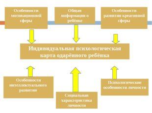 Индивидуальная психологическая карта одарённого ребёнка Общая информация о ре