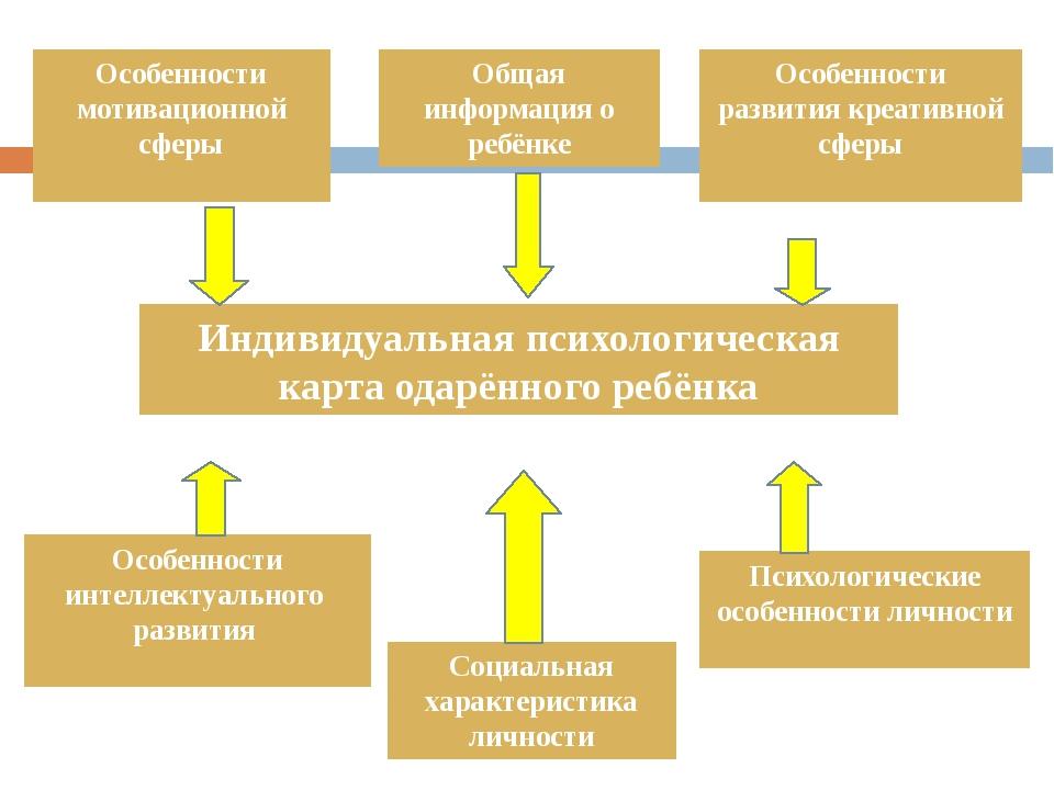 Индивидуальная психологическая карта одарённого ребёнка Общая информация о ре...