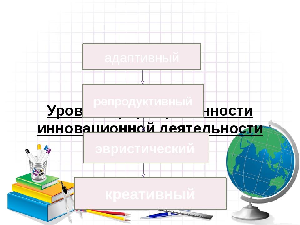 Уровни сформированности инновационной деятельности учителя репродуктивный ад...