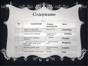 Содержание № Содержание Форма проведения Дата 1 Трудности адаптации первоклас