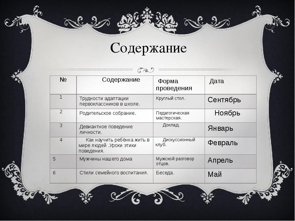 Содержание № Содержание Форма проведения Дата 1 Трудности адаптации первоклас...