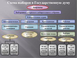 Схема выборов в Государственную думу Депутаты Выборщики губернского избирател