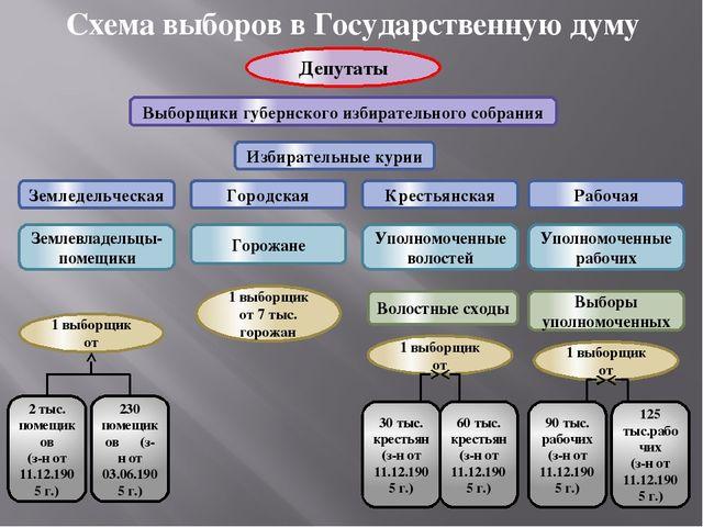 Схема выборов в Государственную думу Депутаты Выборщики губернского избирател...