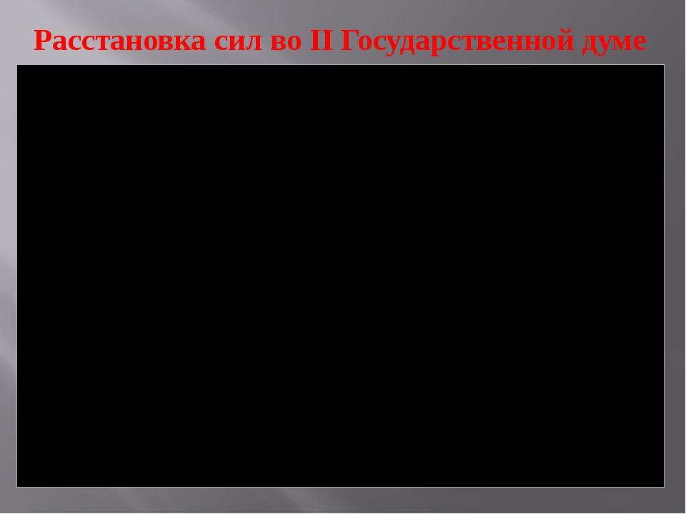 Расстановка сил во II Государственной думе
