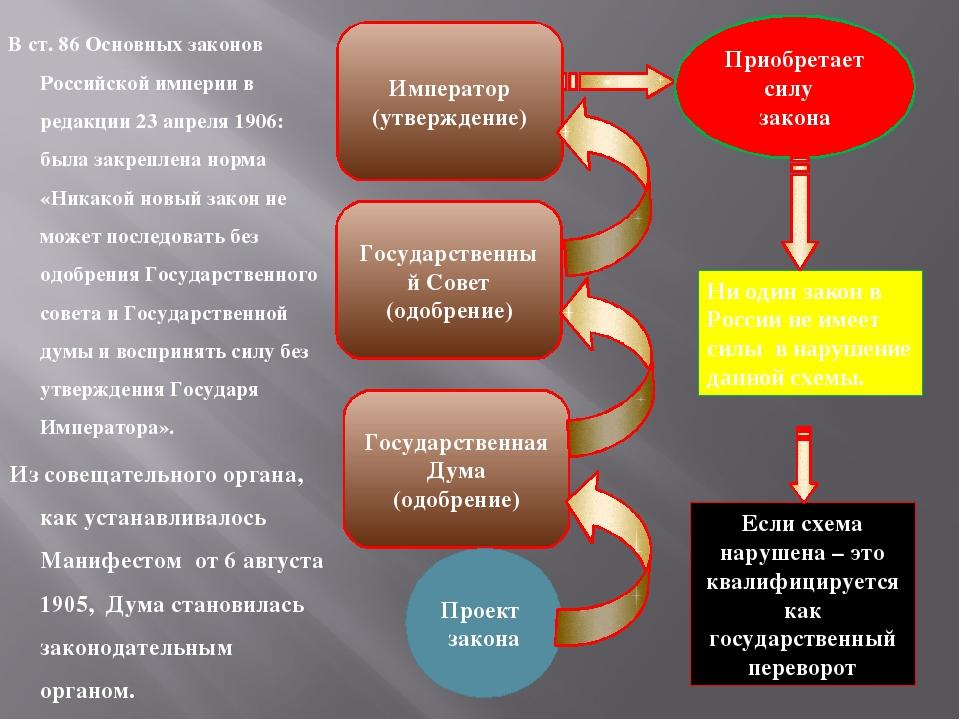 В ст. 86 Основных законов Российской империи в редакции 23 апреля 1906: была...