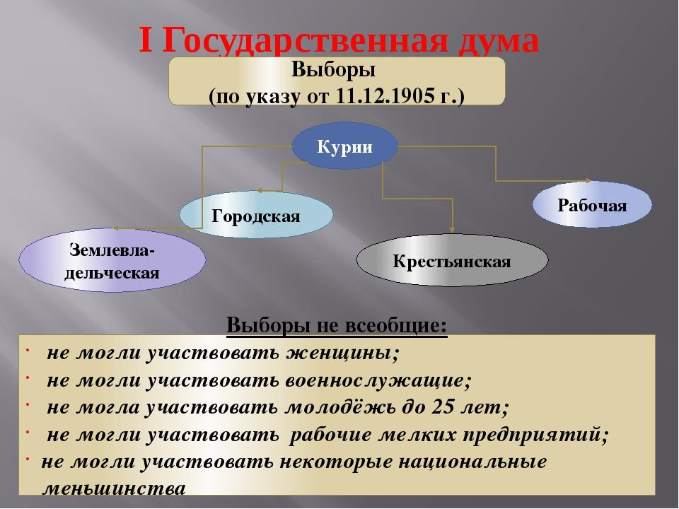I Государственная дума Выборы (по указу от 11.12.1905 г.) Курии Землевла-дель...