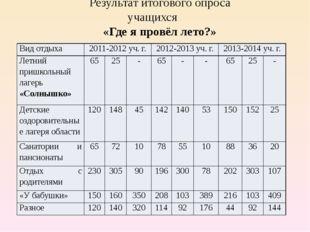 Результат итогового опроса учащихся «Где я провёл лето?» Вид отдыха 2011-2012