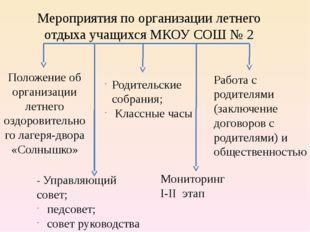 Мероприятия по организации летнего отдыха учащихся МКОУ СОШ № 2 Положение об