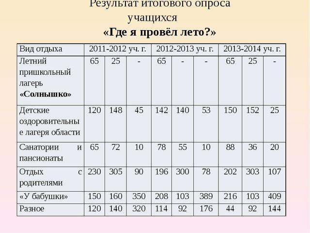 Результат итогового опроса учащихся «Где я провёл лето?» Вид отдыха 2011-2012...