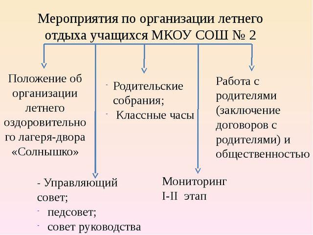 Мероприятия по организации летнего отдыха учащихся МКОУ СОШ № 2 Положение об...