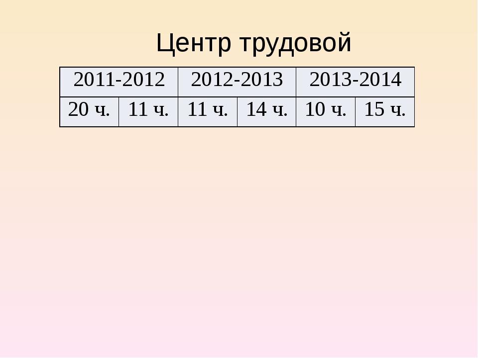 Центр трудовой адаптации 2011-2012 2012-2013 2013-2014 20 ч. 11 ч. 11 ч. 14 ч...