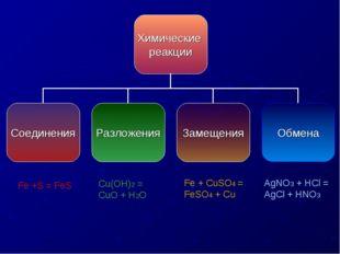 AgNO3 + HCl = AgCl + HNO3 Fe + CuSO4 = FeSO4 + Cu Cu(OH)2 = CuO + H2O Fe +S
