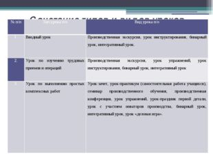 Сочетание типов и видов уроков производственного обучения № п/п Тип урока п/о
