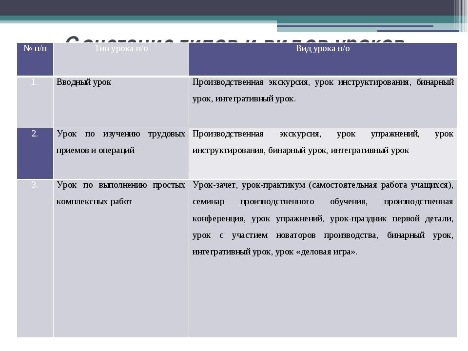 Сочетание типов и видов уроков производственного обучения № п/п Тип урока п/о...