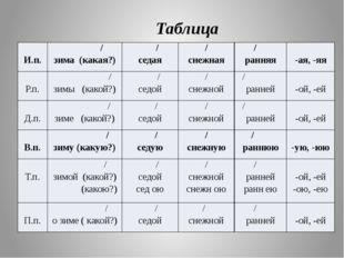 Таблица И.п. / зима (какая?) / седая / снежная / ранняя -ая, -яя Р.п. / зимы